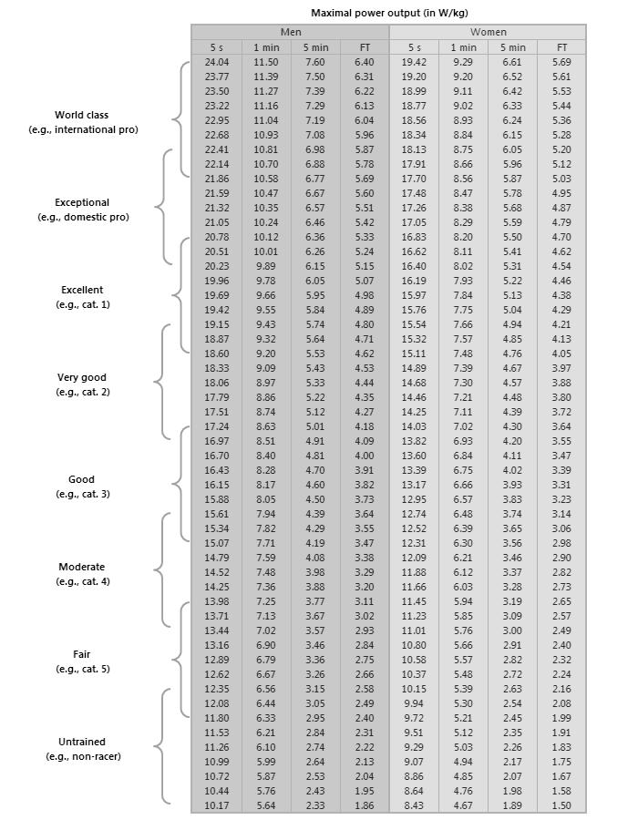 tabelle allenamento ciclismo watt
