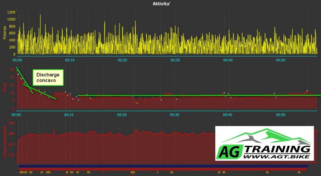 analisi gara, allenamento ciclismo, ciclocross, potenza normalizzata