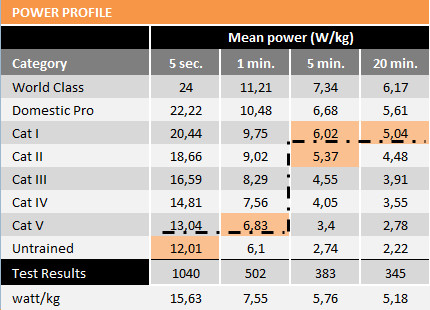 power profile