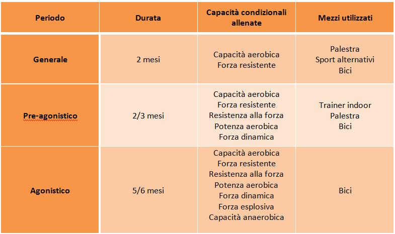 riepilogo_tabella_periodi