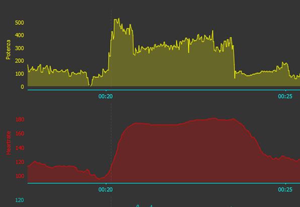 misuratore di potenza cardiofrequenzimetro allenamento